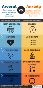 This infographic describes arousal and its benefits versus anxiety, and methods to combat anxiety.