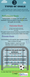 This infographic summarizes three types of goals involved in sports and why these goals do not get achieved.